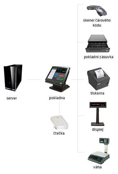Pokladní systém