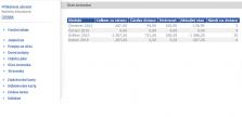 Pohled na účet strávníka - rekapitulace plateb